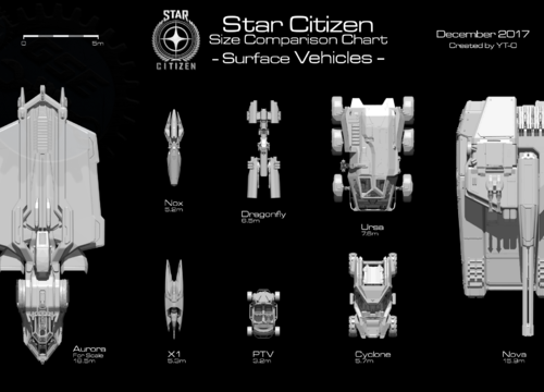 Size Comparison Chart - Surface Vehicles
